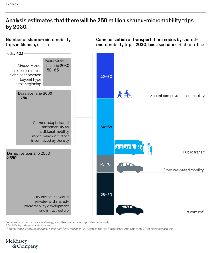250 million shared micromobility trips by 2030 - McKinsey & Company