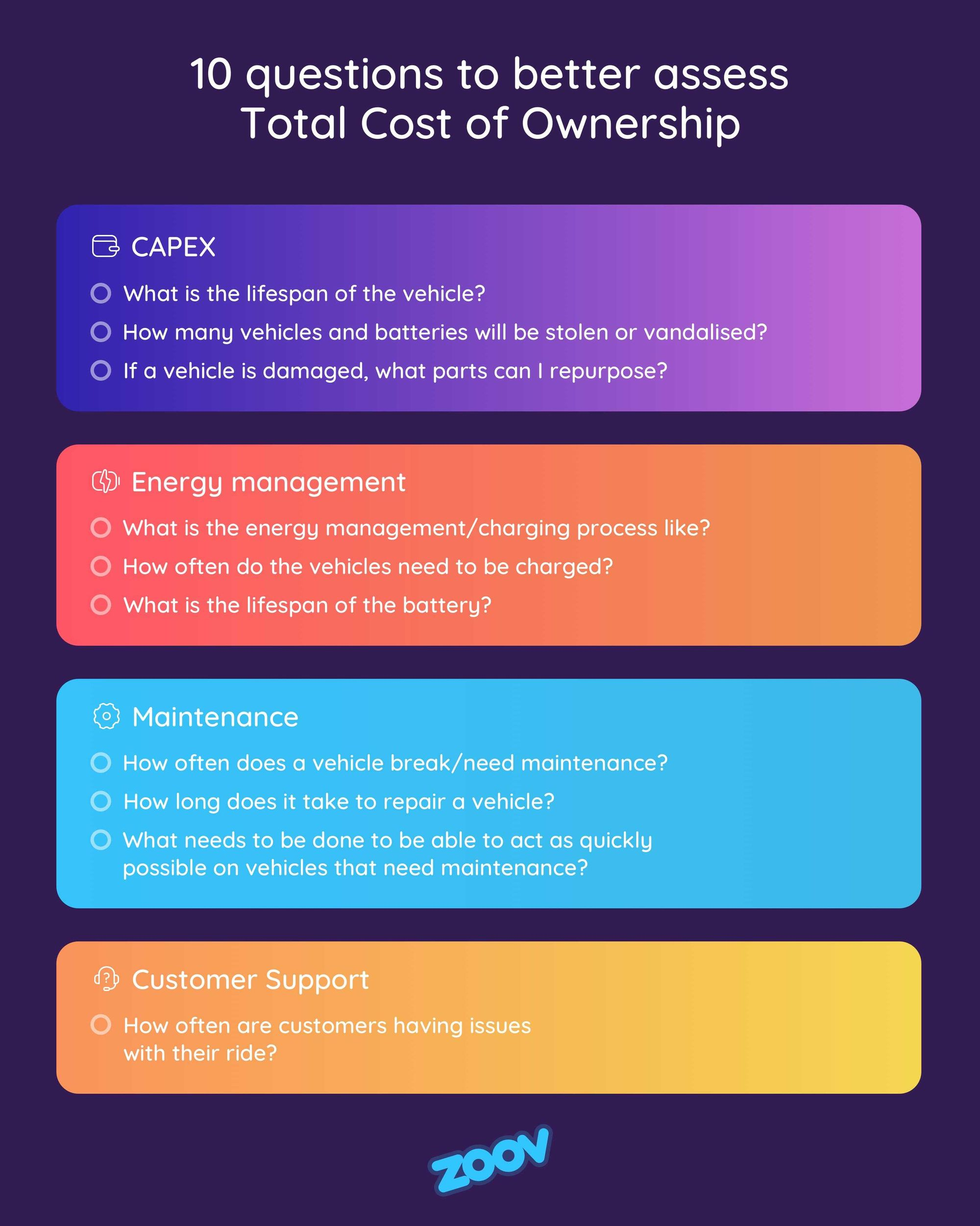 10 questions to better assess Total Cost of Ownership