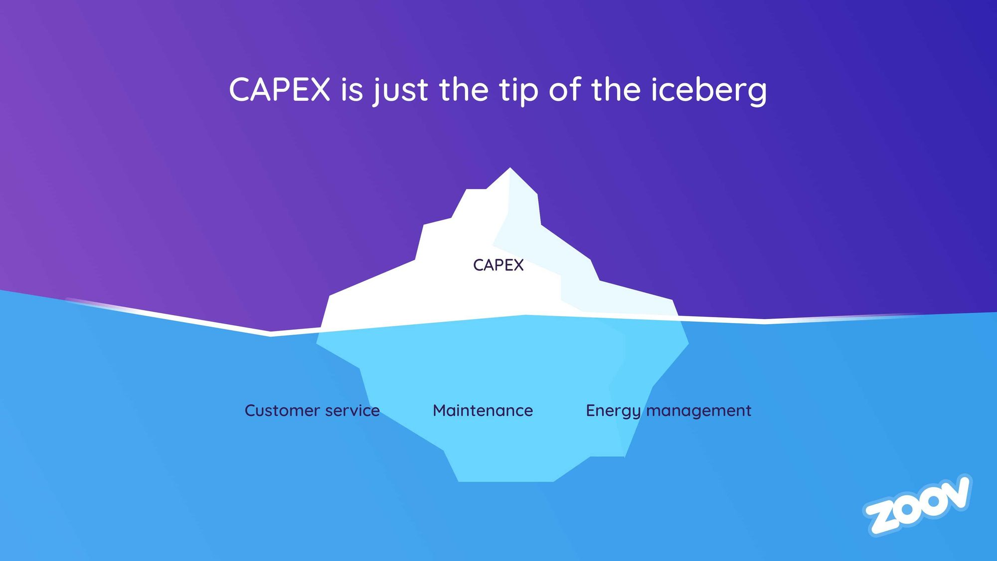 CAPEX is just the tip of the iceberg