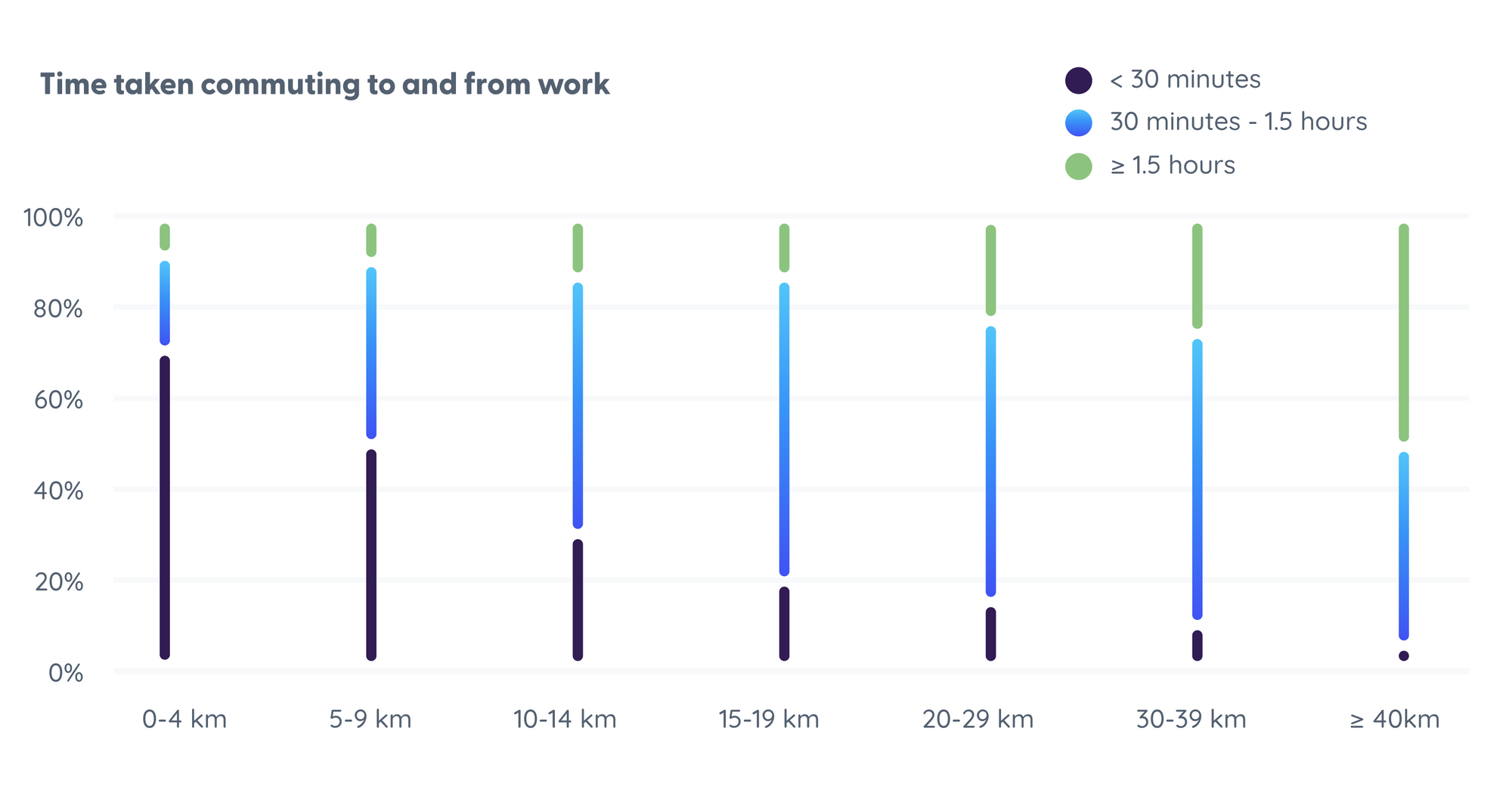 Graph: The time it takes for people to commute to and from work over different distances.